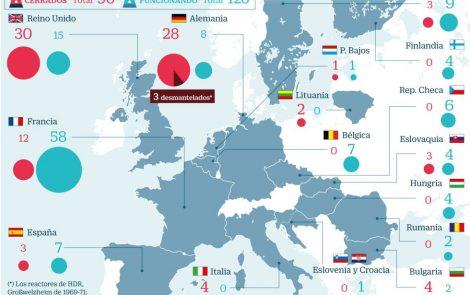 El cierre del parque nuclear europeo costará medio billón de euros